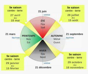 les-5-saisons-roue-de-couleur
